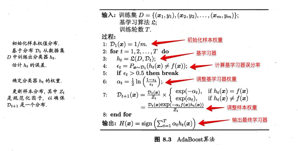 AdaBoost算法