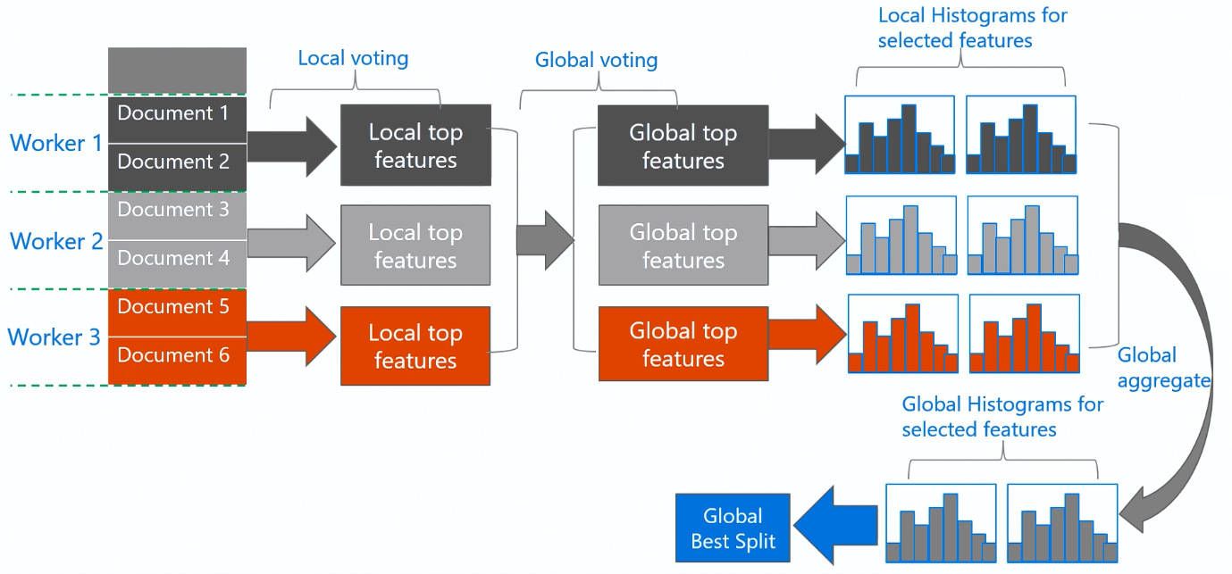 voting-parallelization